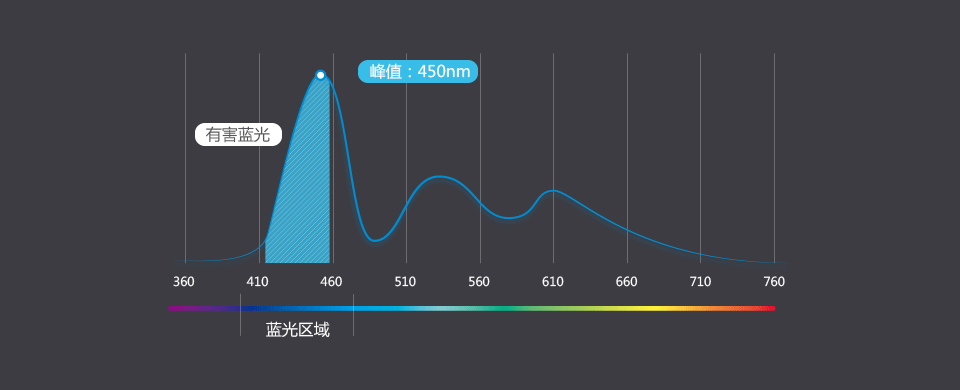 光强仅次紫外线-酷开55A3防蓝光教育电视